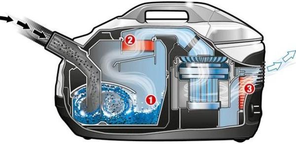 Dammsugare med aquafilter