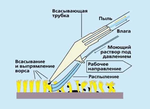 Mattrengöring med dammsugare