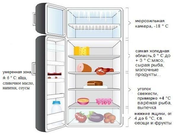 Tek odacıklı buzdolabının sıcaklık bölgeleri