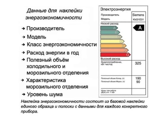 Données sur l'efficacité énergétique du réfrigérateur