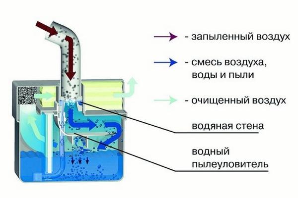 Principen för driften av vattenkroppen aquafilter