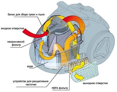 Støvsuger operasjonssystem