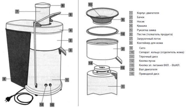 Centrifugal Juicer Device