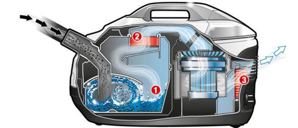 Funksjonsprinsippet for vaske støvsugeren