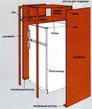 Schéma réfrigérateur intégré
