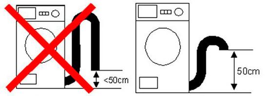 Schéma de la connexion correcte de la machine
