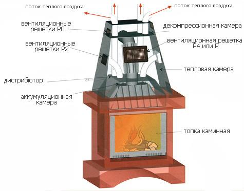 Fireplace device
