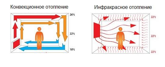 Le schéma du chauffage infrarouge