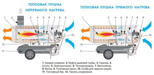 Dispositif à pistolet thermique diesel