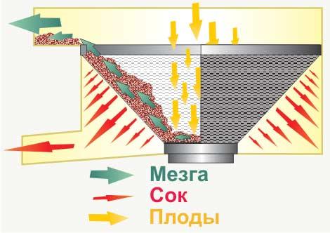 Schéma de fonctionnement du séparateur