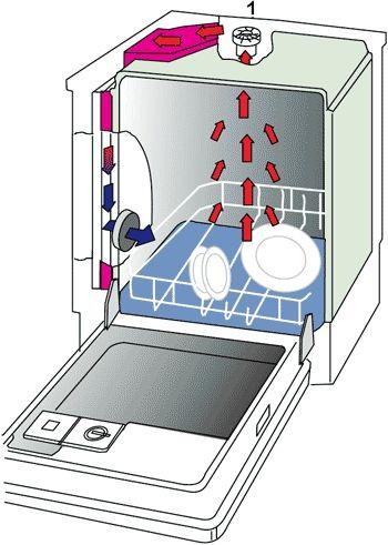 Circulation de l'air dans le lave-vaisselle