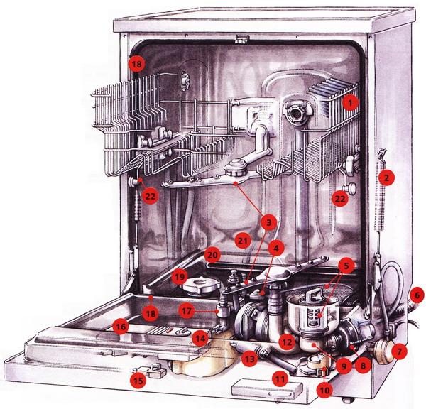 Unité de la machine
