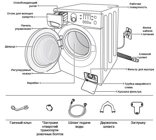 Çamaşır makinesinin yapısı