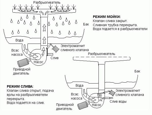 Schéma de fonctionnement de la machine