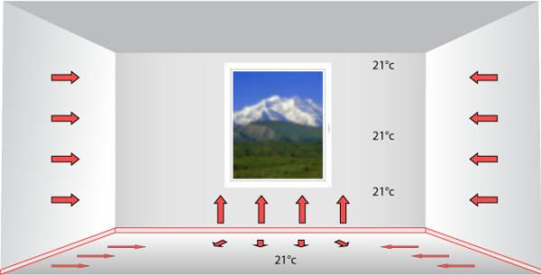 Le principe de fonctionnement de la plinth chauffante