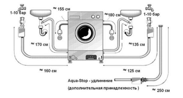 Çamaşır makinesinin bağlantı şeması