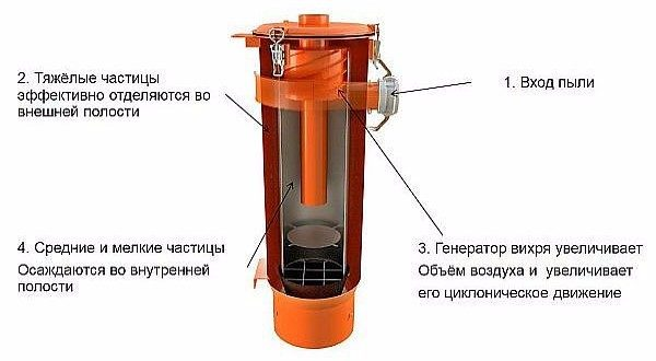 Operasjonsprinsippet for syklonfilteret