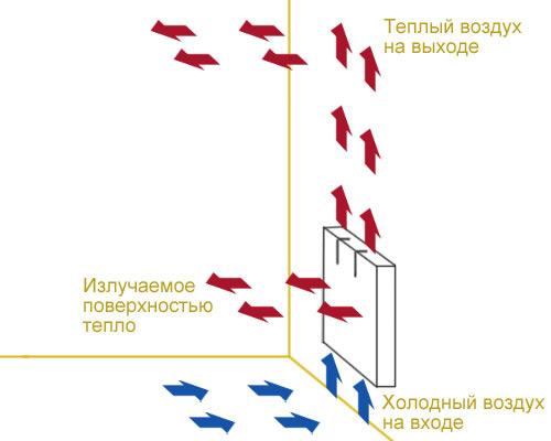 Konvektör ısıtıcı çalışma prensibi