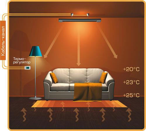 Le principe de fonctionnement du chauffage infrarouge