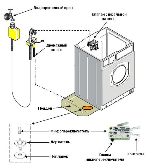 Aquastop teknologi