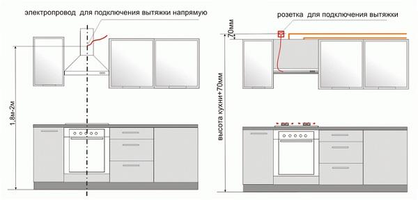 Schéma de raccordement de la hotte