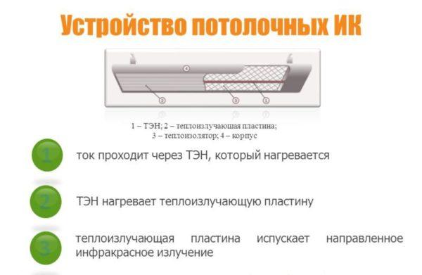Tavan kızılötesi ısıtıcılar cihaz