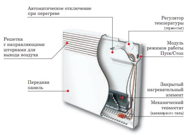 Elektrikli konvektörün çalışma prensibi