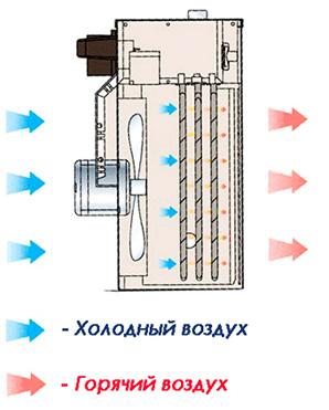 Bir fan ısıtıcısı nasıl çalışır?