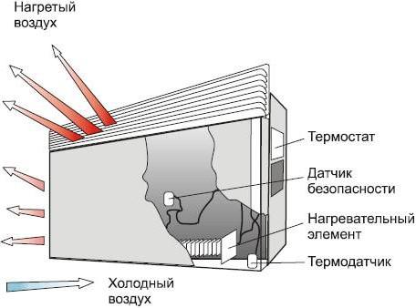 Konvektör cihazı