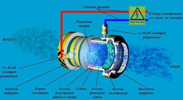 Circuit d'ozoniseur