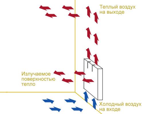Principe de fonctionnement du convecteur