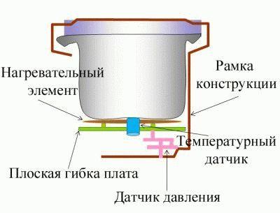 Multicooker bileşimi
