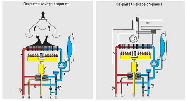 Types de chambres de combustion