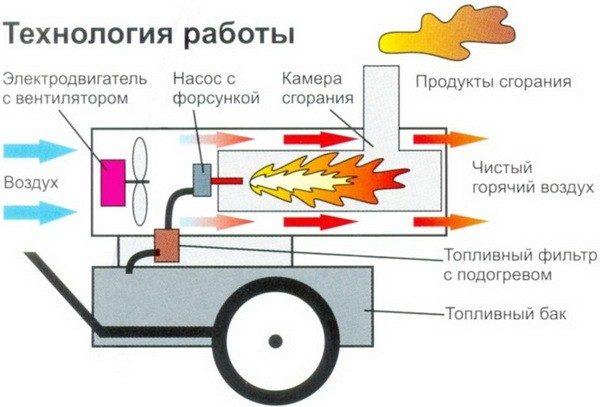 Le principe de fonctionnement du générateur de chaleur diesel