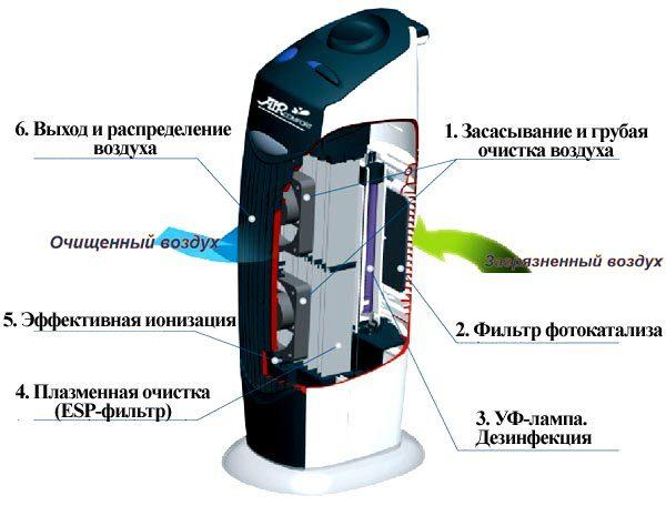 Le principe de fonctionnement de l'ioniseur