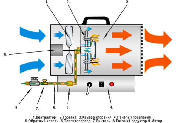 Le générateur de gaz de l'appareil