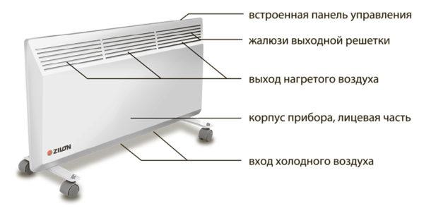 Dispositif de chauffage par convecteur