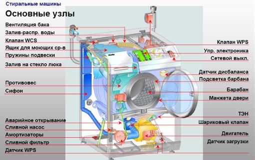 Dispositif de machine à laver