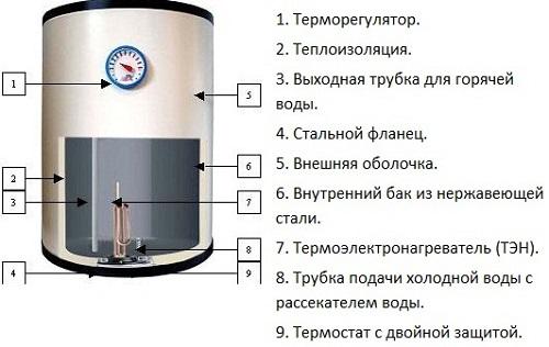 Tank cihazı