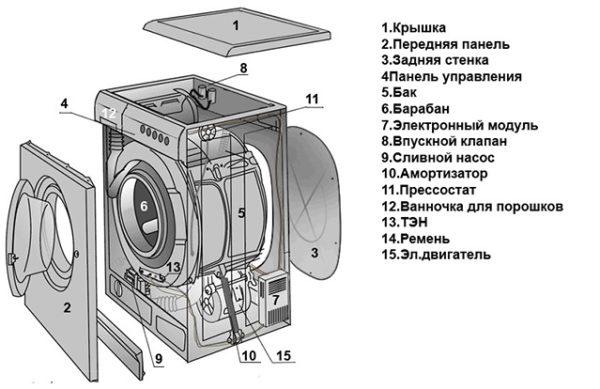 Çamaşır makinesi cihazı
