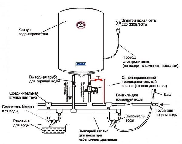 Dispositif de chauffage
