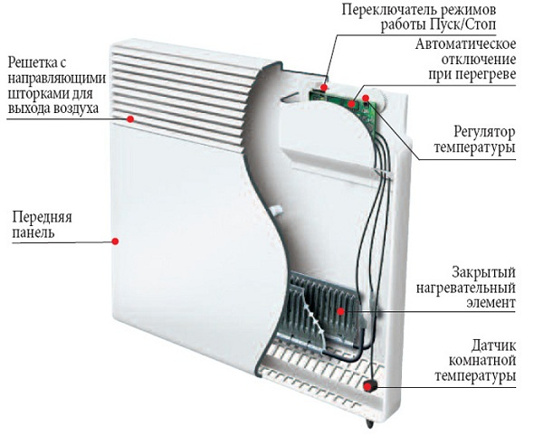 Dispositif de convecteur