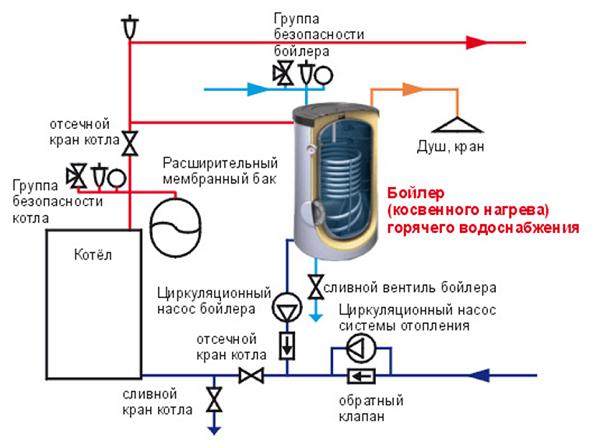 Connexion au système de chauffage