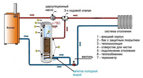 Connexion avec une vanne à trois voies