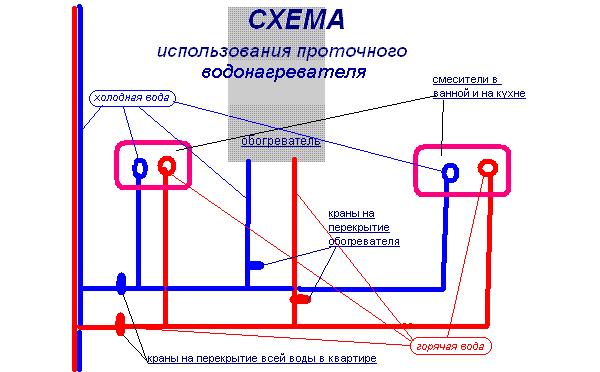 Kullanım şeması