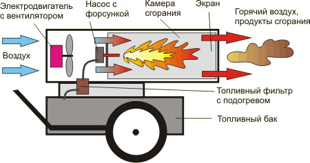 Gasvärmepistol