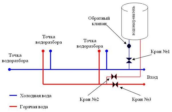 Le principe de fonctionnement du chauffe-eau à accumulation