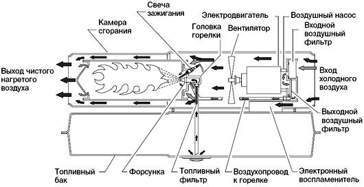Le principe de fonctionnement du pistolet thermique