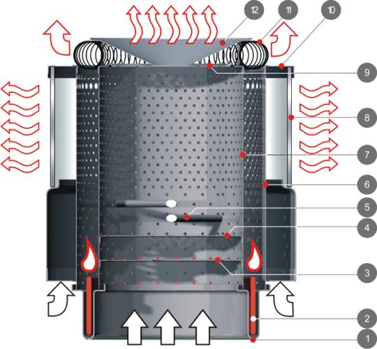 Prinsip pengoperasian peranti minyak tanah