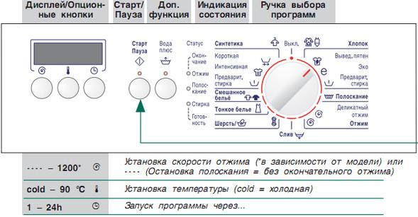 Types de programmes dans la machine à laver